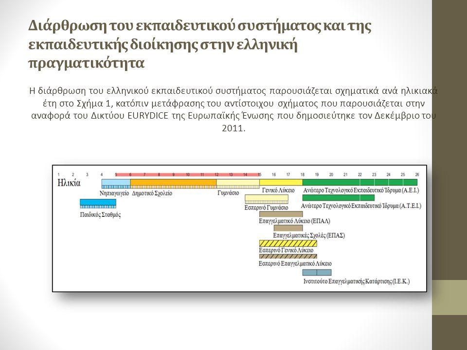 Διάρθρωση του εκπαιδευτικού συστήματος και της εκπαιδευτικής διοίκησης στην ελληνική πραγματικότητα Η διάρθρωση του ελληνικού εκπαιδευτικού συστήματος παρουσιάζεται σχηματικά ανά ηλικιακά έτη στο Σχήμα 1, κατόπιν μετάφρασης του αντίστοιχου σχήματος που παρουσιάζεται στην αναφορά του Δικτύου EURYDICE της Ευρωπαϊκής Ένωσης που δημοσιεύτηκε τον Δεκέμβριο του 2011.