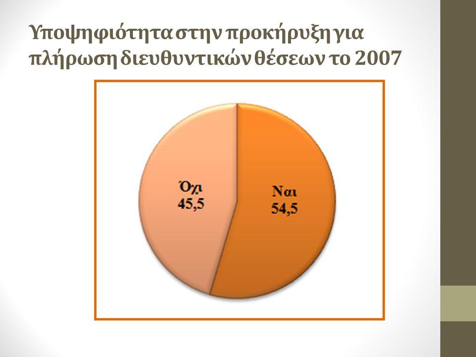 Υποψηφιότητα στην προκήρυξη για πλήρωση διευθυντικών θέσεων το 2007