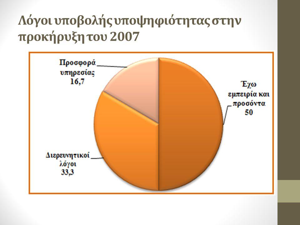 Λόγοι υποβολής υποψηφιότητας στην προκήρυξη του 2007