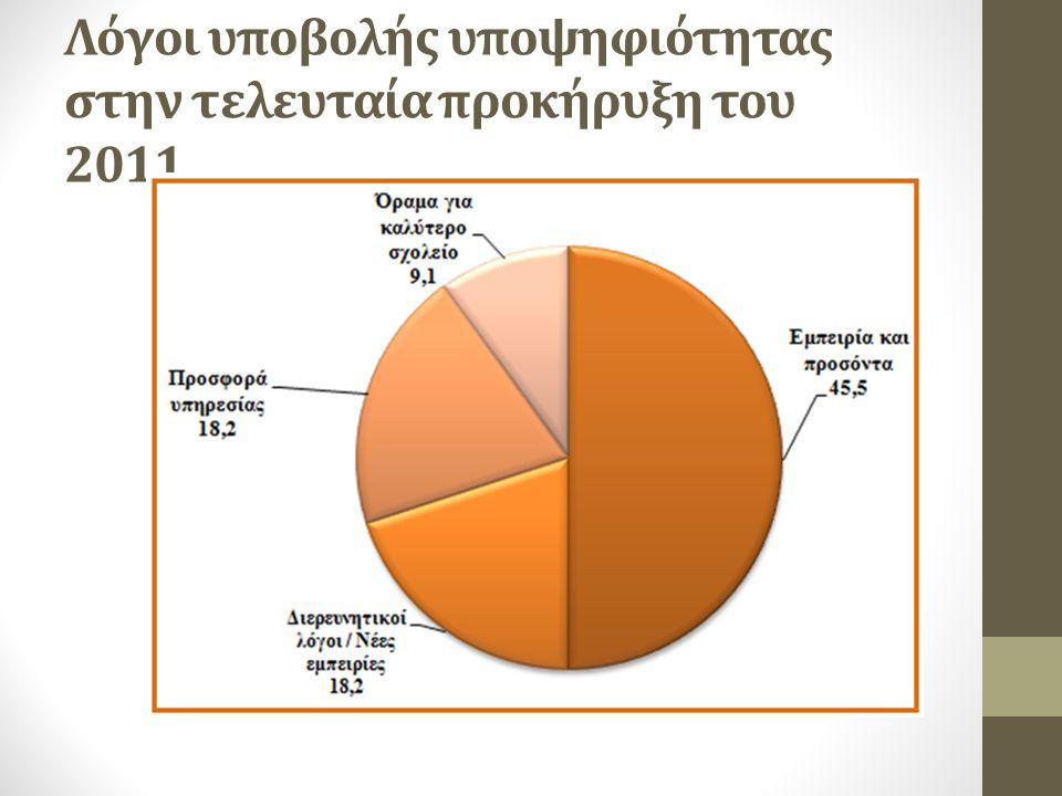 Λόγοι υποβολής υποψηφιότητας στην τελευταία προκήρυξη του 2011.