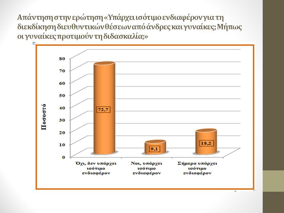 Απάντηση στην ερώτηση «Υπάρχει ισότιμο ενδιαφέρον για τη διεκδίκηση διευθυντικών θέσεων από άνδρες και γυναίκες; Μήπως οι γυναίκες προτιμούν τη διδασκ