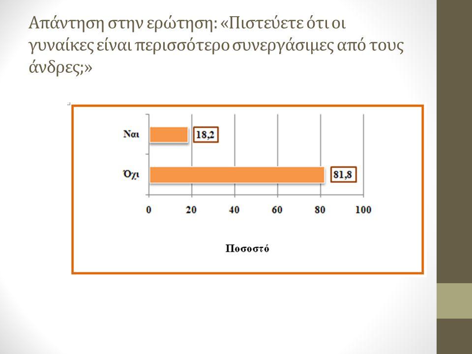 Απάντηση στην ερώτηση: «Πιστεύετε ότι οι γυναίκες είναι περισσότερο συνεργάσιμες από τους άνδρες;»