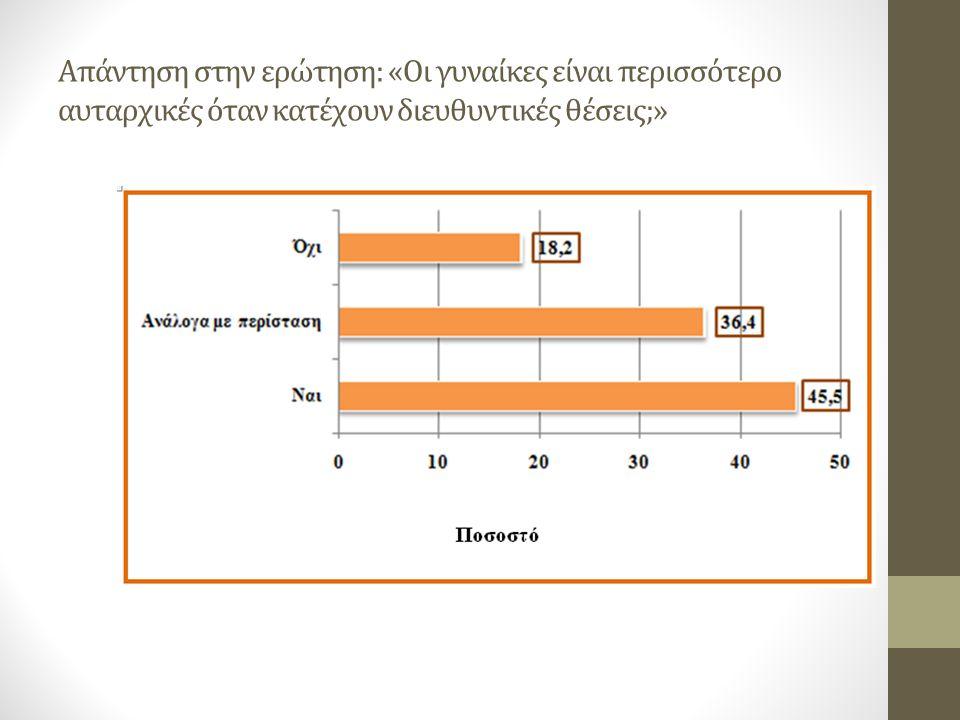 Απάντηση στην ερώτηση: «Οι γυναίκες είναι περισσότερο αυταρχικές όταν κατέχουν διευθυντικές θέσεις;»