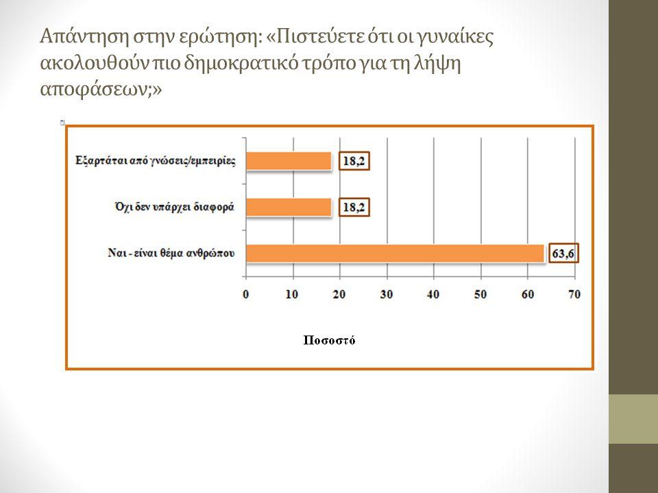 Απάντηση στην ερώτηση: «Πιστεύετε ότι οι γυναίκες ακολουθούν πιο δημοκρατικό τρόπο για τη λήψη αποφάσεων;»