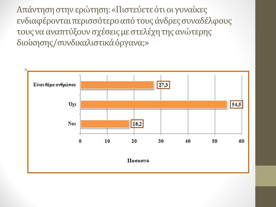 Απάντηση στην ερώτηση: «Πιστεύετε ότι οι γυναίκες ενδιαφέρονται περισσότερο από τους άνδρες συναδέλφους τους να αναπτύξουν σχέσεις με στελέχη της ανώτερης διοίκησης/συνδικαλιστικά όργανα;»