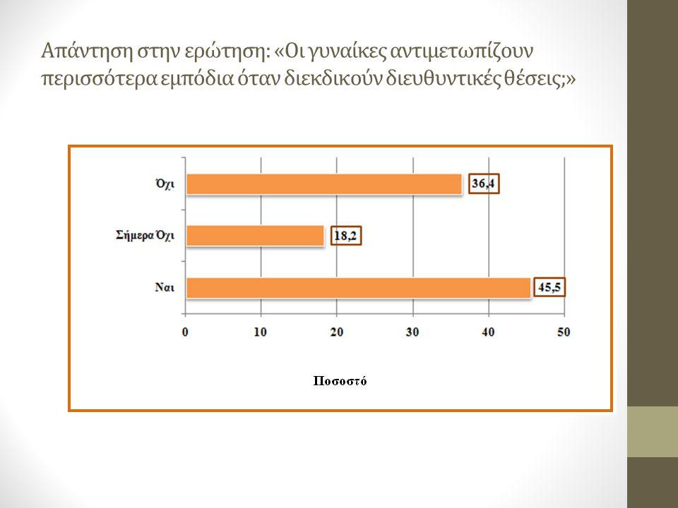 Απάντηση στην ερώτηση: «Οι γυναίκες αντιμετωπίζουν περισσότερα εμπόδια όταν διεκδικούν διευθυντικές θέσεις;»