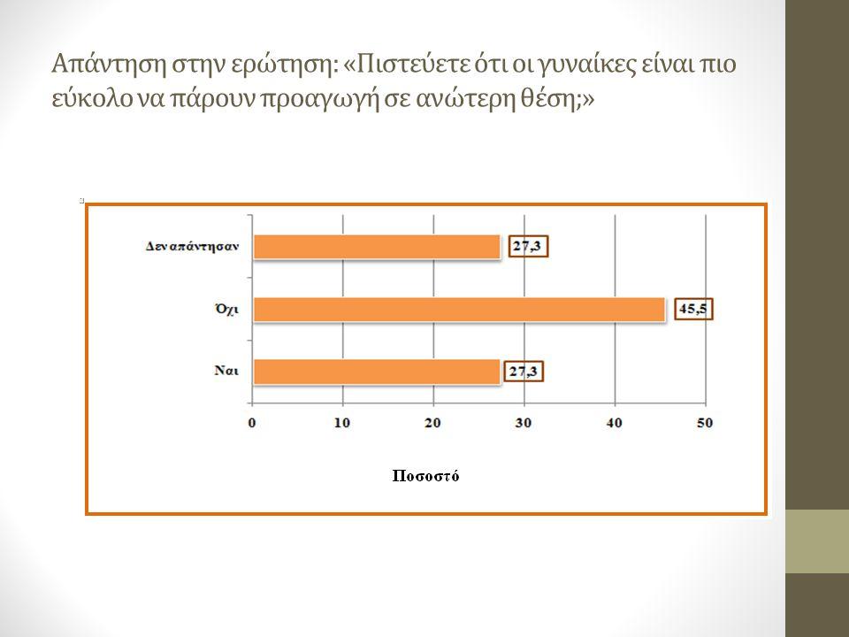 Απάντηση στην ερώτηση: «Πιστεύετε ότι οι γυναίκες είναι πιο εύκολο να πάρουν προαγωγή σε ανώτερη θέση;»