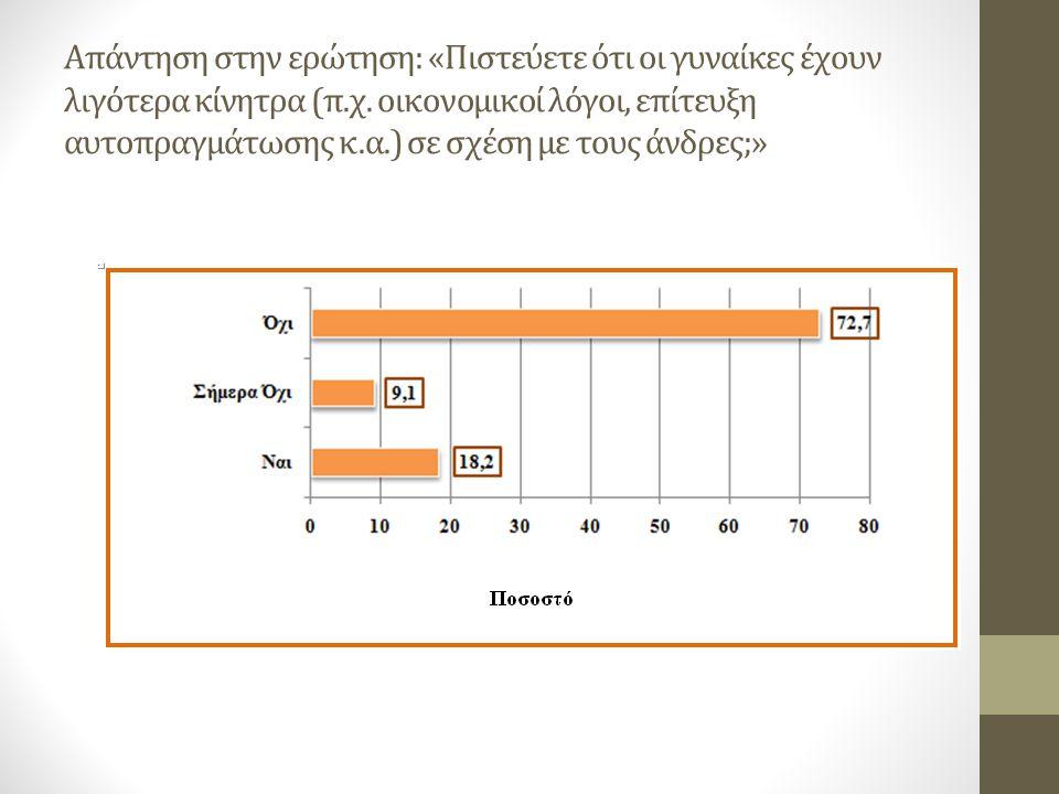 Απάντηση στην ερώτηση: «Πιστεύετε ότι οι γυναίκες έχουν λιγότερα κίνητρα (π.χ. οικονομικοί λόγοι, επίτευξη αυτοπραγμάτωσης κ.α.) σε σχέση με τους άνδρ