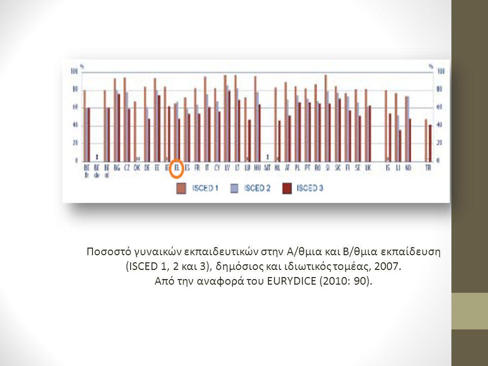 Ποσοστό γυναικών εκπαιδευτικών στην Α/θμια και Β/θμια εκπαίδευση (ISCED 1, 2 και 3), δημόσιος και ιδιωτικός τομέας, 2007. Από την αναφορά του EURYDICE