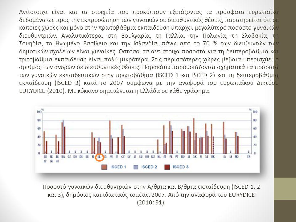 Αντίστοιχα είναι και τα στοιχεία που προκύπτουν εξετάζοντας τα πρόσφατα ευρωπαϊκά δεδομένα ως προς την εκπροσώπηση των γυναικών σε διευθυντικές θέσεις