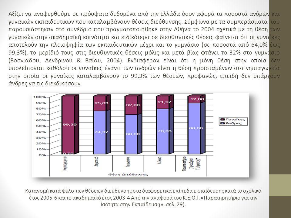 Αξίζει να αναφερθούμε σε πρόσφατα δεδομένα από την Ελλάδα όσον αφορά τα ποσοστά ανδρών και γυναικών εκπαιδευτικών που καταλαμβάνουν θέσεις διεύθυνσης.