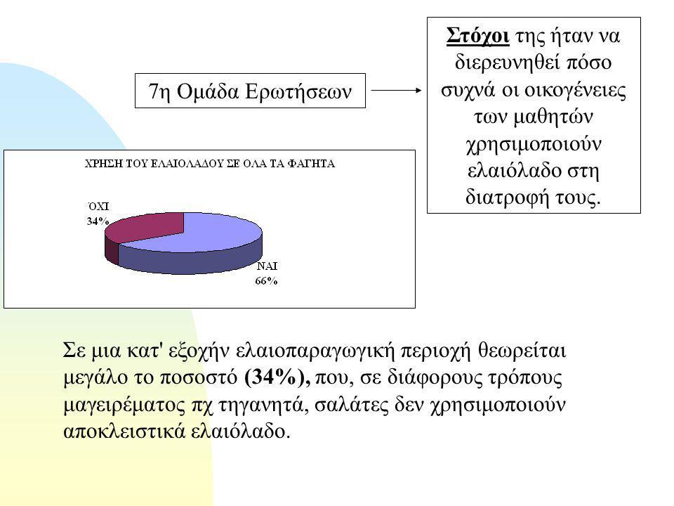 Ένα μεγάλο ποσοστό μαθητών (67%) αθλείται συστηματικά.