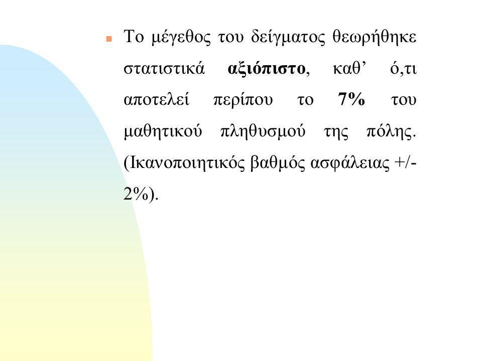 n Μέθοδος n Δείγμα Τυχαία δειγματοληψία με χρήση ερωτηματολογίου 163 μαθητές της περιοχής της πόλης του Πύργου.