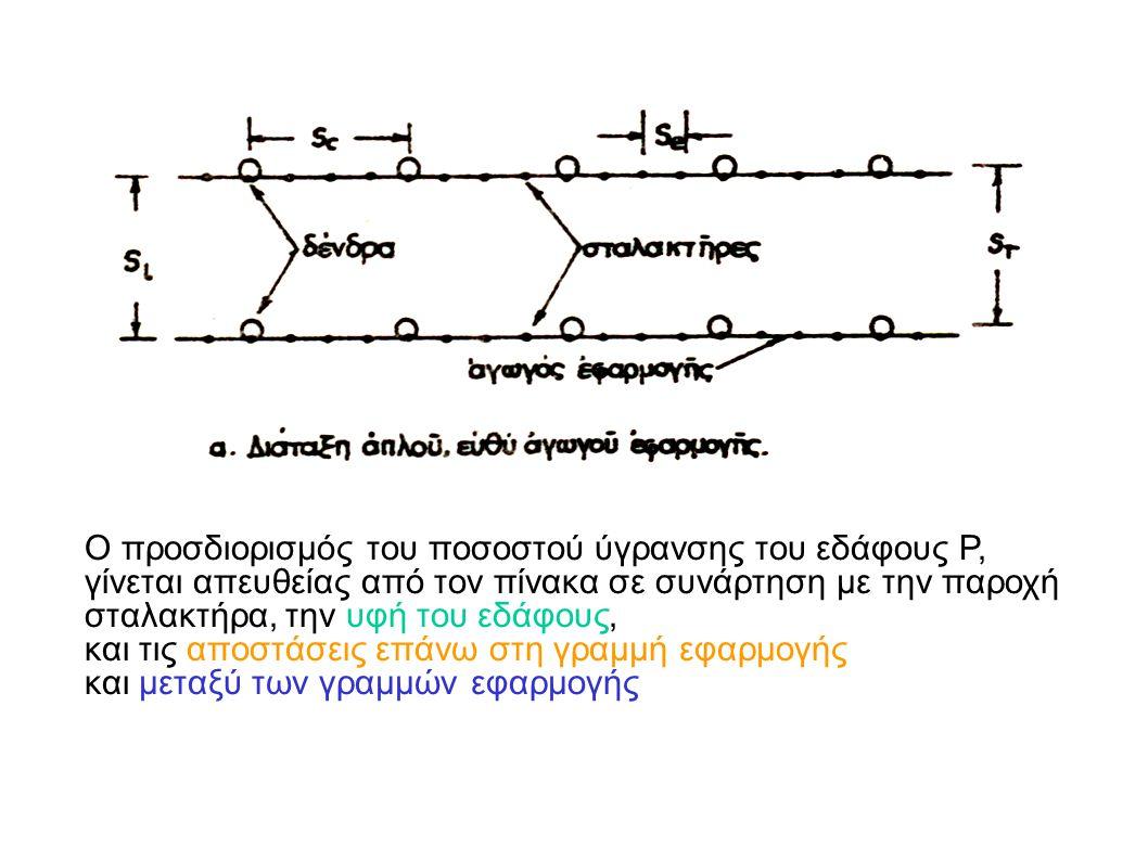 Ο προσδιορισμός του ποσοστού ύγρανσης του εδάφους P, γίνεται απευθείας από τον πίνακα σε συνάρτηση με την παροχή σταλακτήρα, την υφή του εδάφους, και τις αποστάσεις επάνω στη γραμμή εφαρμογής και μεταξύ των γραμμών εφαρμογής