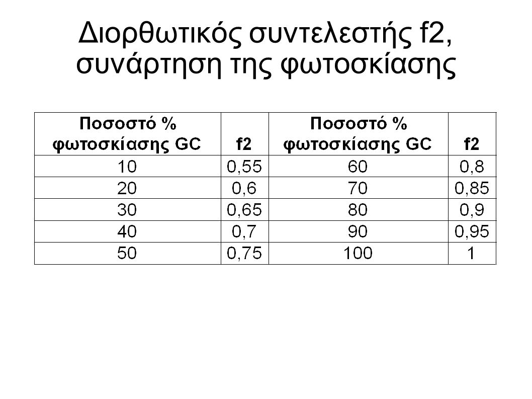 Προσδιορισμός P στην περίπτωση οπωρώνων Με n: αριθμό σταλακτήρων ανά δένδρο Sd: απόσταση ανάμεσα στους σταλακτήρες Sw: μέσο πλάτος διαβρεχόμενης ζώνης, ίσο με το Se του πίνακα για 100% σε m Sr: απόσταση ανάμεσα στις σειρές των δένδρων Sc: απόσταση μεταξύ των δένδρων στις γραμμές, Το ποσοστό ύγρανσης του εδάφους δίνεται: