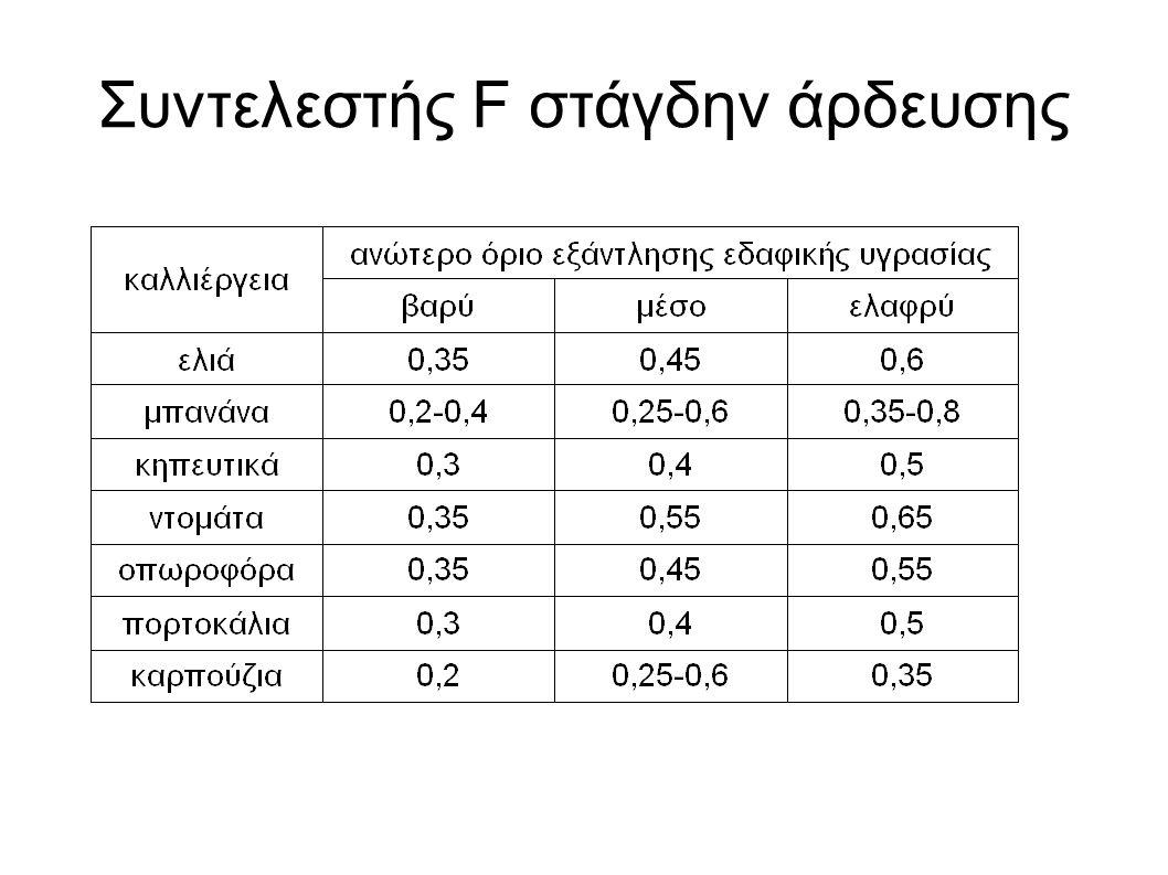 Επιθυμητή διαβροχή του εδάφους Το μέγεθος της επιθυμητής επιφάνειας διαβροχής του εδάφους εξαρτάται από την πυκνότητα φύτευσης και την κατηγορία εδάφους Συμβολίζεται με το P, για τα λαχανικά είναι P=1, στα αμπέλια είναι P=0.4, στον αραβόσιτο, βαμβάκι τεύτλα είναι 0.5-0.7 ενώ για τις δενδρώδεις καλλιέργειες P=0,3 (30% της επιφάνειας – μιά συνεχής υγρή λωρίδα εδάφους εκατέρωθεν των φυτών).
