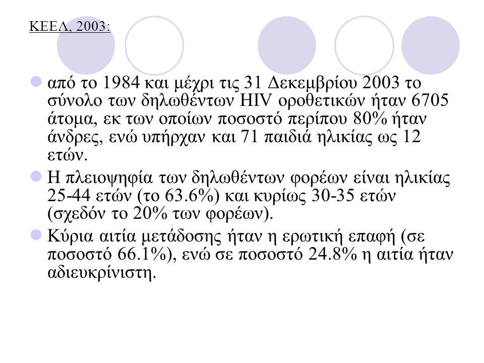 ΚΕΕΛ, 2003: από το 1984 και μέχρι τις 31 Δεκεμβρίου 2003 το σύνολο των δηλωθέντων HIV οροθετικών ήταν 6705 άτομα, εκ των οποίων ποσοστό περίπου 80% ήταν άνδρες, ενώ υπήρχαν και 71 παιδιά ηλικίας ως 12 ετών.