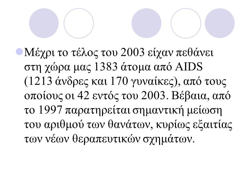 Μέχρι το τέλος του 2003 είχαν πεθάνει στη χώρα μας 1383 άτομα από AIDS (1213 άνδρες και 170 γυναίκες), από τους οποίους οι 42 εντός του 2003.