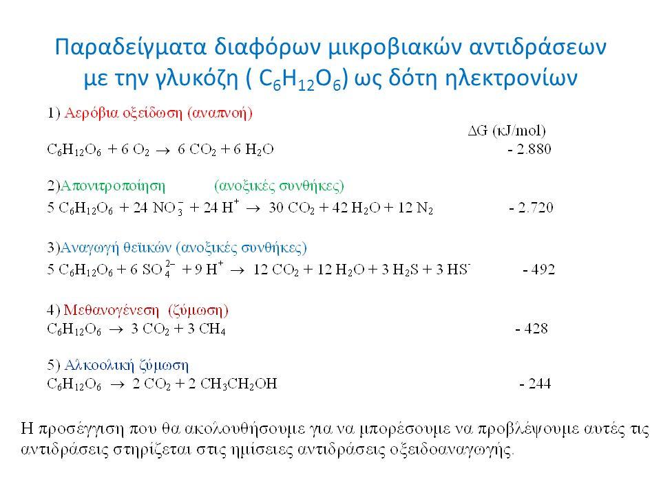 Παραδείγματα διαφόρων μικροβιακών αντιδράσεων με την γλυκόζη ( C 6 H 12 O 6 ) ως δότη ηλεκτρονίων