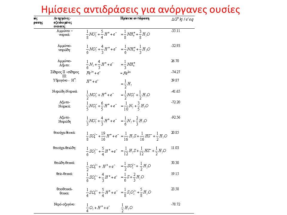 Ημίσειες αντιδράσεις για ανόργανες ουσίες