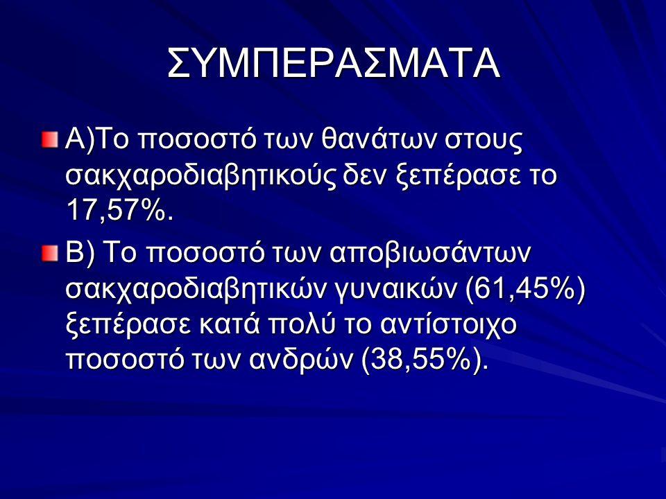ΣΥΜΠΕΡΑΣΜΑΤΑ Α)Το ποσοστό των θανάτων στους σακχαροδιαβητικούς δεν ξεπέρασε το 17,57%.