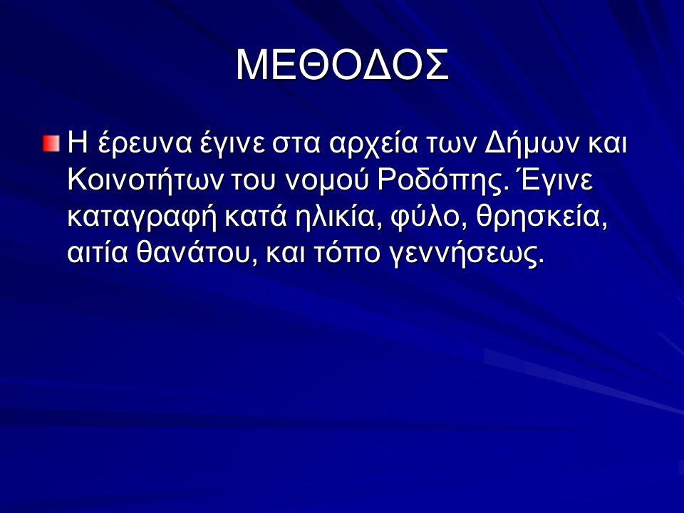 ΜΕΘΟΔΟΣ Η έρευνα έγινε στα αρχεία των Δήμων και Κοινοτήτων του νομού Ροδόπης.