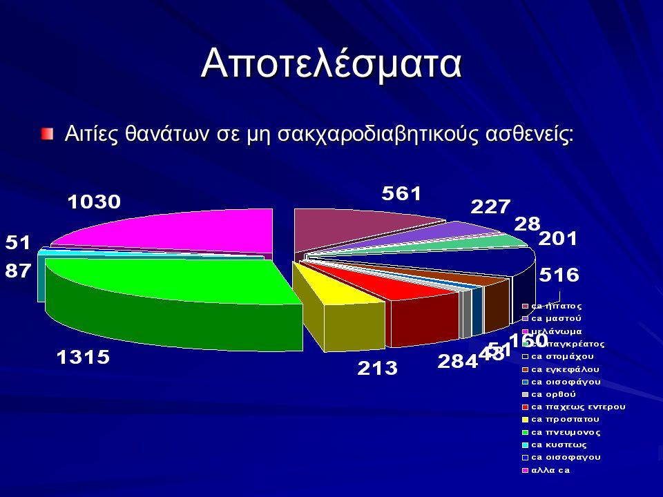 Αποτελέσματα Αιτίες θανάτων σε μη σακχαροδιαβητικούς ασθενείς: