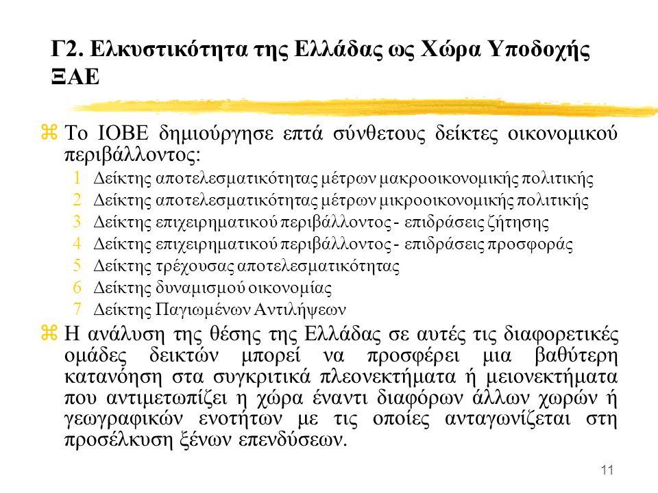 11 Γ2. Ελκυστικότητα της Ελλάδας ως Χώρα Υποδοχής ΞΑΕ zΤο ΙΟΒΕ δημιούργησε επτά σύνθετους δείκτες οικονομικού περιβάλλοντος: 1Δείκτης αποτελεσματικότη
