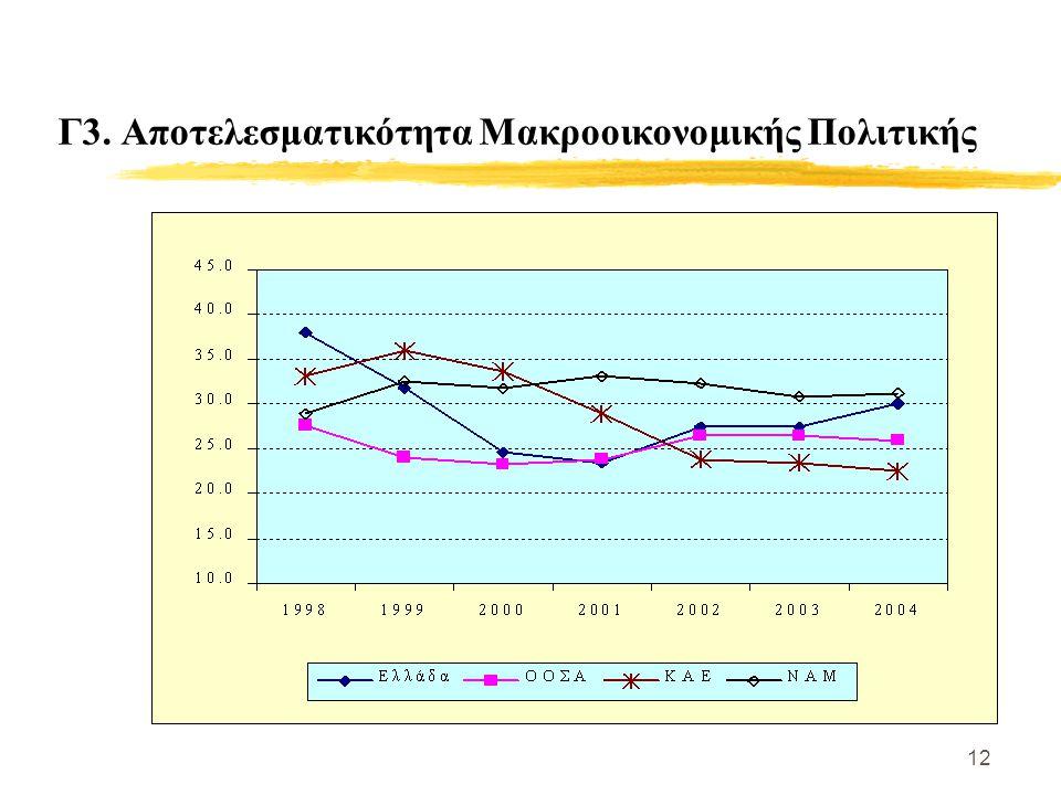 12 Γ3. Αποτελεσματικότητα Μακροοικονομικής Πολιτικής