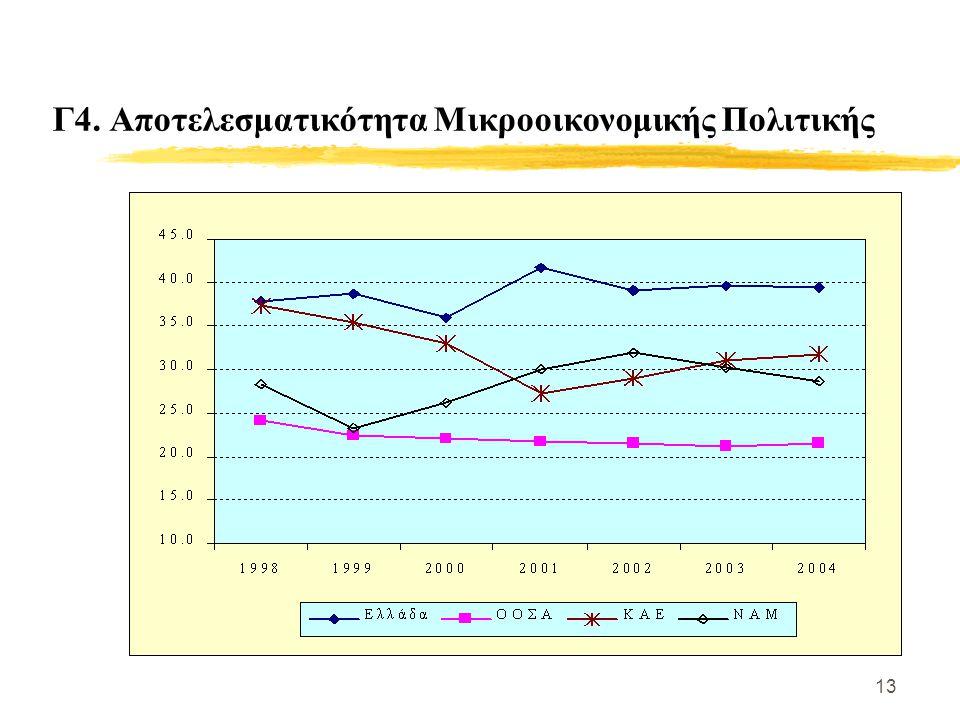 13 Γ4. Αποτελεσματικότητα Μικροοικονομικής Πολιτικής