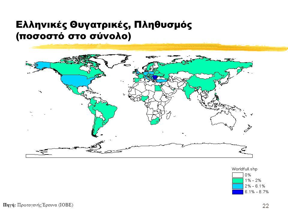 22 Ελληνικές Θυγατρικές, Πληθυσμός (ποσοστό στο σύνολο) Πηγή: Πρωτογενής Έρευνα (ΙΟΒΕ)