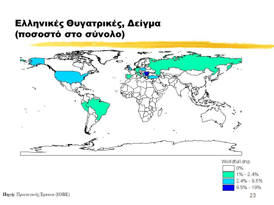 23 Ελληνικές Θυγατρικές, Δείγμα (ποσοστό στο σύνολο) Πηγή: Πρωτογενής Έρευνα (ΙΟΒΕ)