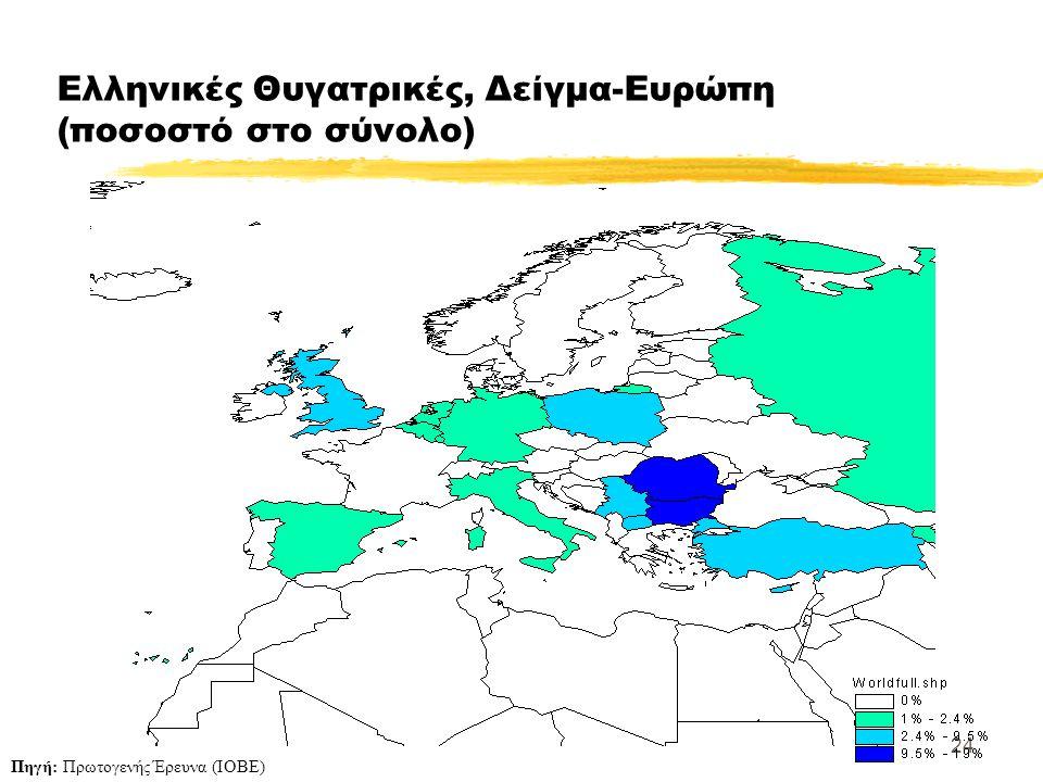 24 Ελληνικές Θυγατρικές, Δείγμα-Ευρώπη (ποσοστό στο σύνολο) Πηγή: Πρωτογενής Έρευνα (ΙΟΒΕ)
