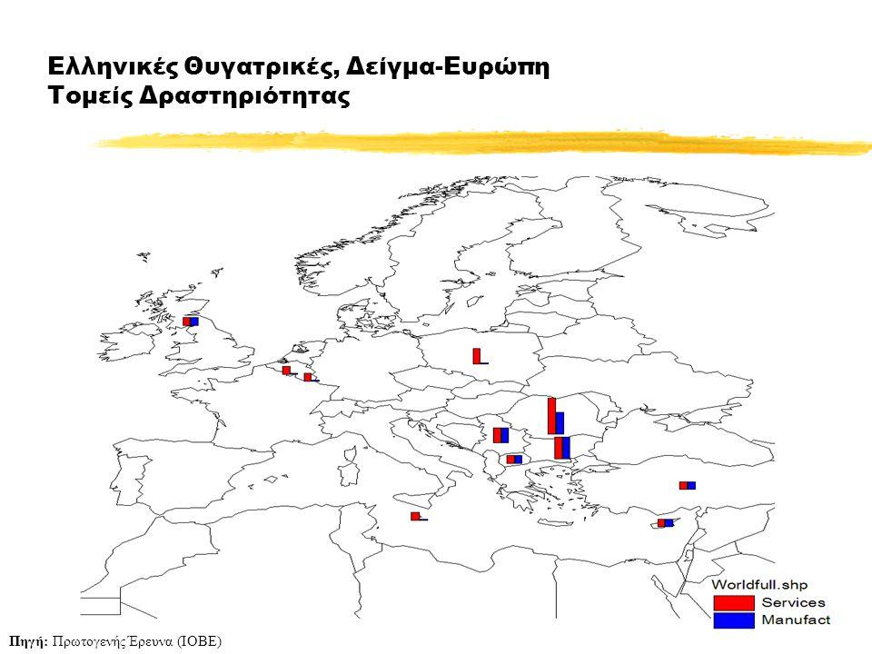25 Ελληνικές Θυγατρικές, Δείγμα-Ευρώπη Τομείς Δραστηριότητας Πηγή: Πρωτογενής Έρευνα (ΙΟΒΕ)