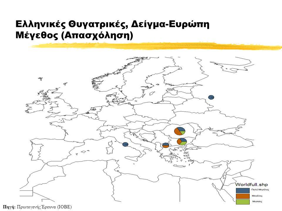 26 Ελληνικές Θυγατρικές, Δείγμα-Ευρώπη Μέγεθος (Απασχόληση) Πηγή: Πρωτογενής Έρευνα (ΙΟΒΕ)