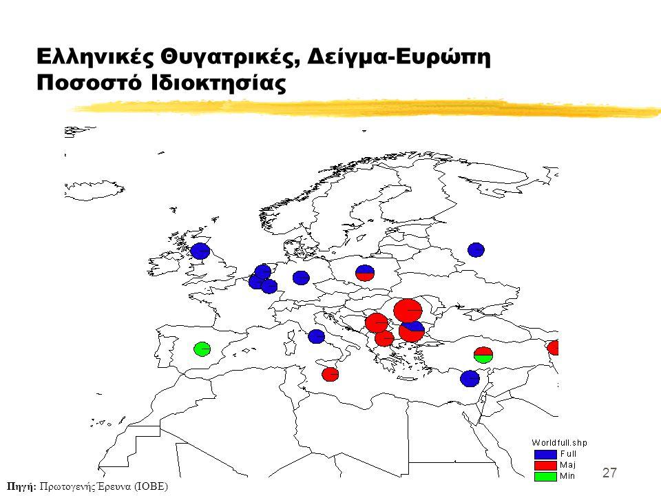 27 Ελληνικές Θυγατρικές, Δείγμα-Ευρώπη Ποσοστό Ιδιοκτησίας Πηγή: Πρωτογενής Έρευνα (ΙΟΒΕ)
