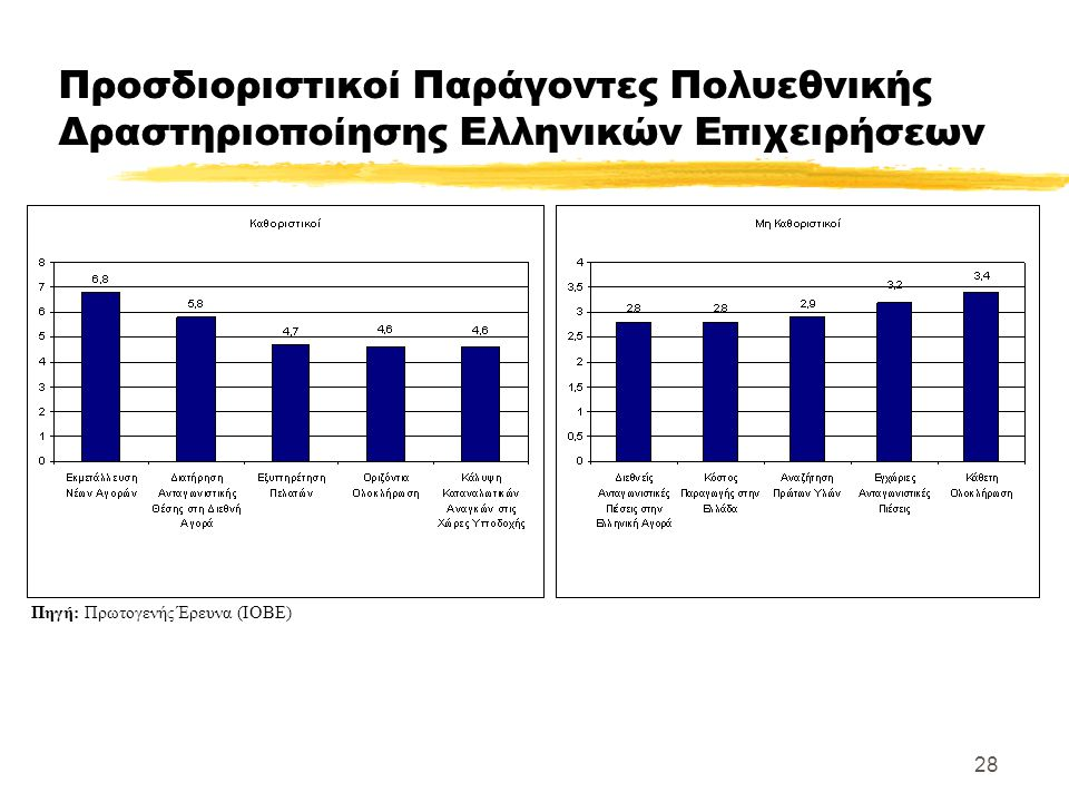 28 Προσδιοριστικοί Παράγοντες Πολυεθνικής Δραστηριοποίησης Ελληνικών Επιχειρήσεων Πηγή: Πρωτογενής Έρευνα (ΙΟΒΕ)