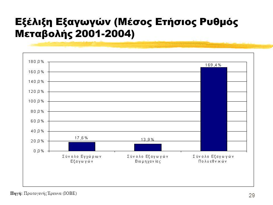 29 Εξέλιξη Εξαγωγών (Μέσος Ετήσιος Ρυθμός Μεταβολής 2001-2004) Πηγή: Πρωτογενής Έρευνα (ΙΟΒΕ)