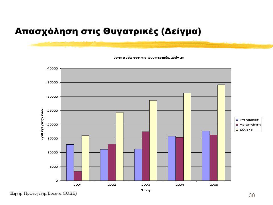 30 Απασχόληση στις Θυγατρικές (Δείγμα) Πηγή: Πρωτογενής Έρευνα (ΙΟΒΕ)