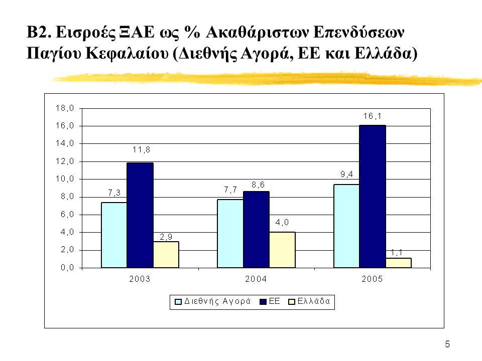 5 Β2. Εισροές ΞΑΕ ως % Ακαθάριστων Επενδύσεων Παγίου Κεφαλαίου (Διεθνής Αγορά, ΕΕ και Ελλάδα)