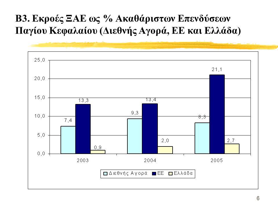 6 Β3. Εκροές ΞΑΕ ως % Ακαθάριστων Επενδύσεων Παγίου Κεφαλαίου (Διεθνής Αγορά, ΕΕ και Ελλάδα)