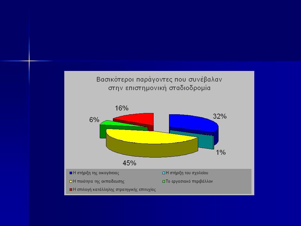 Πόσες είναι οι γυναίκες μέλη ΔΕΠ στα Πανεπιστήμια; Ενώ οι γυναίκες αποτελούν περισσότερο από το 1/2 του φοιτητικού σώματος, αντιστοιχούν μόνο στο 27% των μελών ΔΕΠ στα Ελληνικά Πανεπιστήμια.