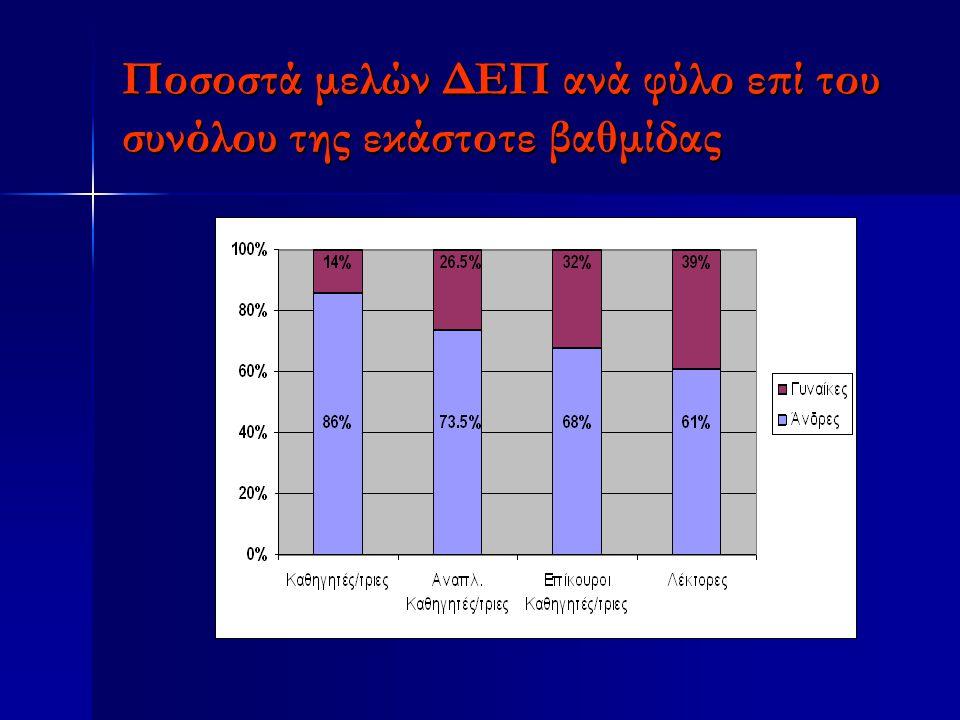 Ποσοστά μελών ΔΕΠ ανά φύλο επί του συνόλου της εκάστοτε βαθμίδας