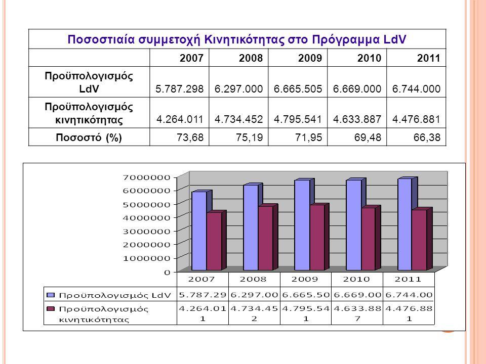 Ποσοστιαία συμμετοχή Κινητικότητας στο Πρόγραμμα LdV 20072008200920102011 Προϋπολογισμός LdV5.787.2986.297.0006.665.5056.669.0006.744.000 Προϋπολογισμός κινητικότητας4.264.0114.734.4524.795.5414.633.8874.476.881 Ποσοστό (%)73,6875,1971,9569,4866,38