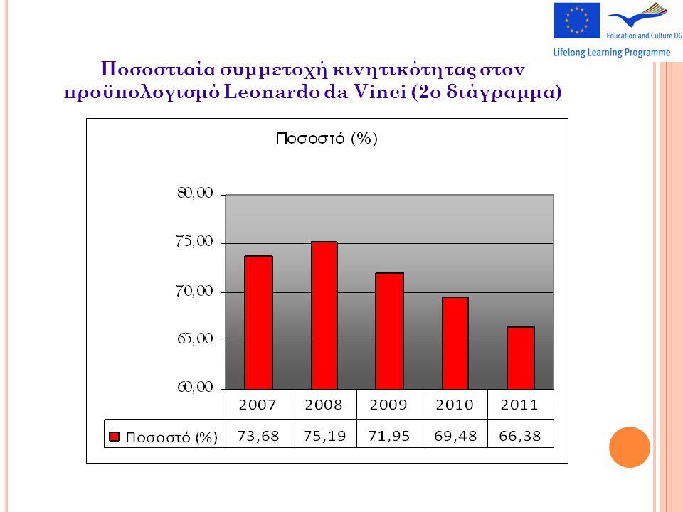 Ποσοστιαία συμμετοχή κινητικότητας στον προϋπολογισμό Leonardo da Vinci (2o διάγραμμα)