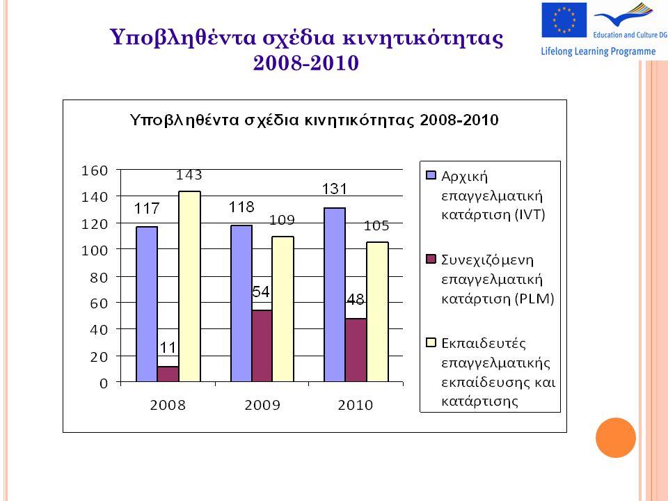 Υποβληθέντα σχέδια κινητικότητας 2008-2010