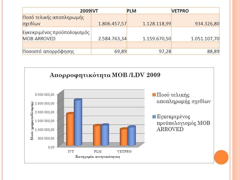 2009IVTPLMVETPRO Ποσό τελικής αποπληρωμής σχεδίων1.806.457,571.128.118,99934.326,80 Εγκεκριμένος προϋπολογισμός MOB ARROVED2.584.763,341.159.670,501.051.107,70 Ποσοστό απορρόφησης69,8997,2888,89