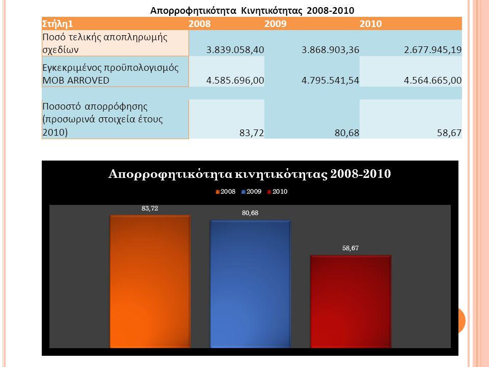 Απορροφητικότητα Κινητικότητας 2008-2010 Στήλη1200820092010 Ποσό τελικής αποπληρωμής σχεδίων3.839.058,403.868.903,362.677.945,19 Εγκεκριμένος προϋπολογισμός MOB ARROVED4.585.696,004.795.541,544.564.665,00 Ποσοστό απορρόφησης (προσωρινά στοιχεία έτους 2010)83,7280,6858,67