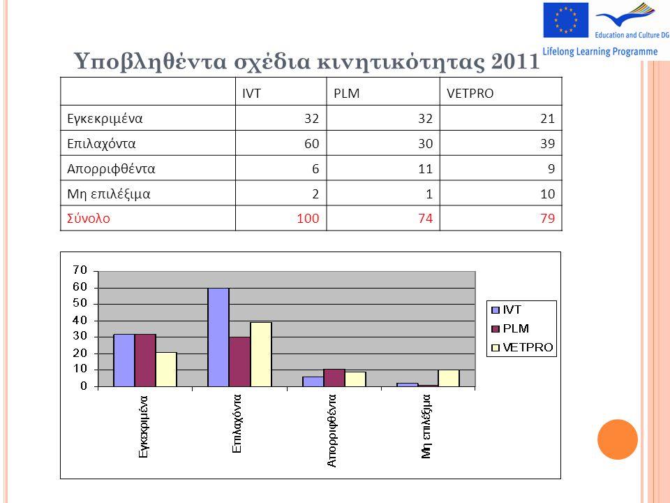 Υποβληθέντα σχέδια κινητικότητας 2011 IVTPLMVETPRO Εγκεκριμένα32 21 Επιλαχόντα603039 Απορριφθέντα6119 Μη επιλέξιμα2110 Σύνολο1007479