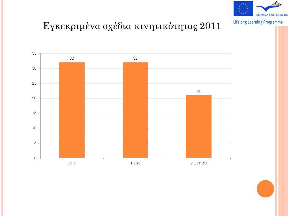 Εγκεκριμένα σχέδια κινητικότητας 2011